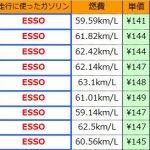 ガソリン添加剤(エーゼットFCR-062)は燃費向上に効果があるのか検証